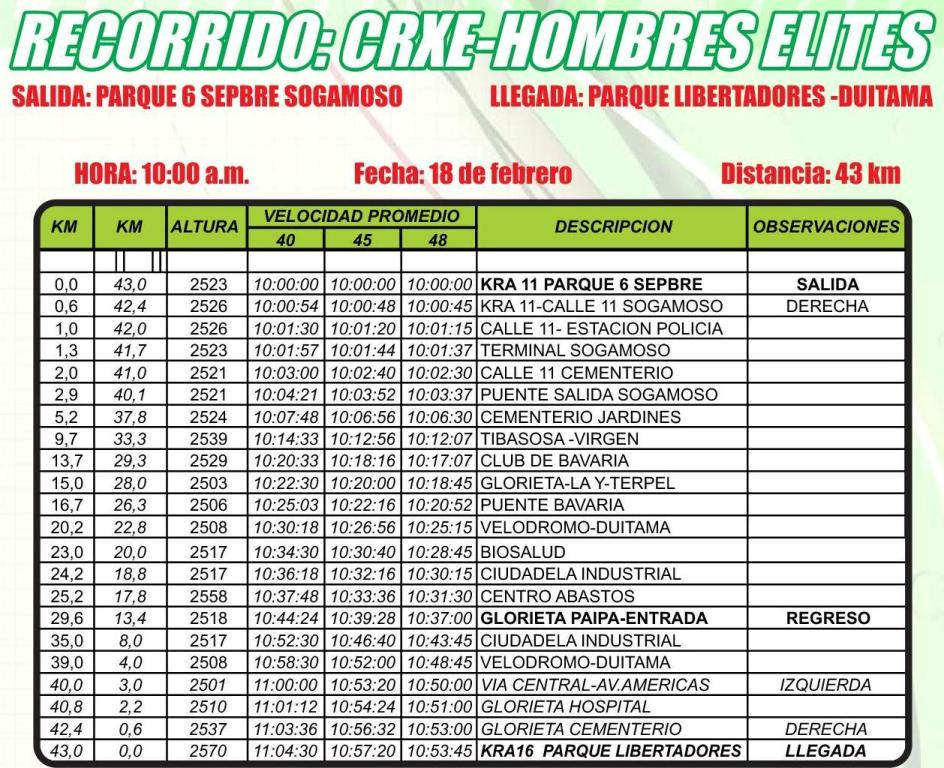 cronotabella 2016 » National Championships Colombia - TTT (NC) - Time Trial » Sogamoso › Duitama (43 km)