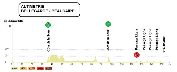 altimetria 2016 » 46th Etoile de Bessèges (2.1) - 1a tappa»Bellegarde ›Beaucaire (156 km)