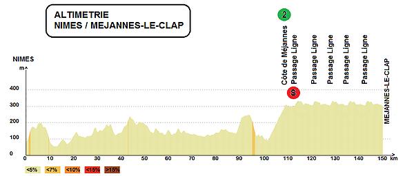 altimetria 2016 » 46th Etoile de Bessèges (2.1) - 2a tappa Nîmes › Mejannes Le Clap (153 km)