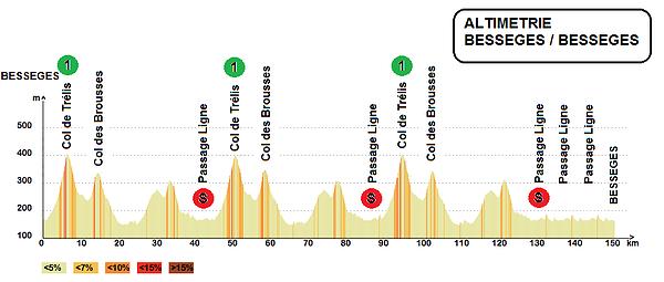 altimetria 2016 » 46th Etoile de Bessèges (2.1) - 3a tappa » Bessèges › Bessèges (152 km)