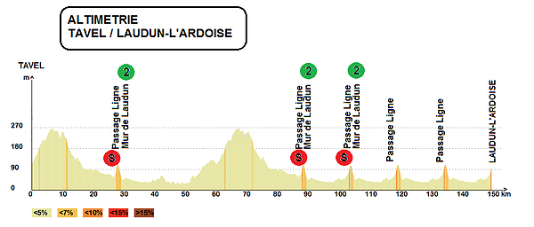 altimetria 2016 » 46th Etoile de Bessèges (2.1) - 4a tappa » Tavel › Laudun (148 km)