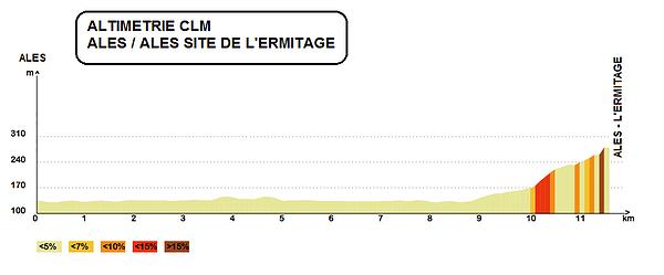 altimetria 2016 » 46th Etoile de Bessèges (2.1) - 5a tappa » Alès › Alès (ITT) (12 km)