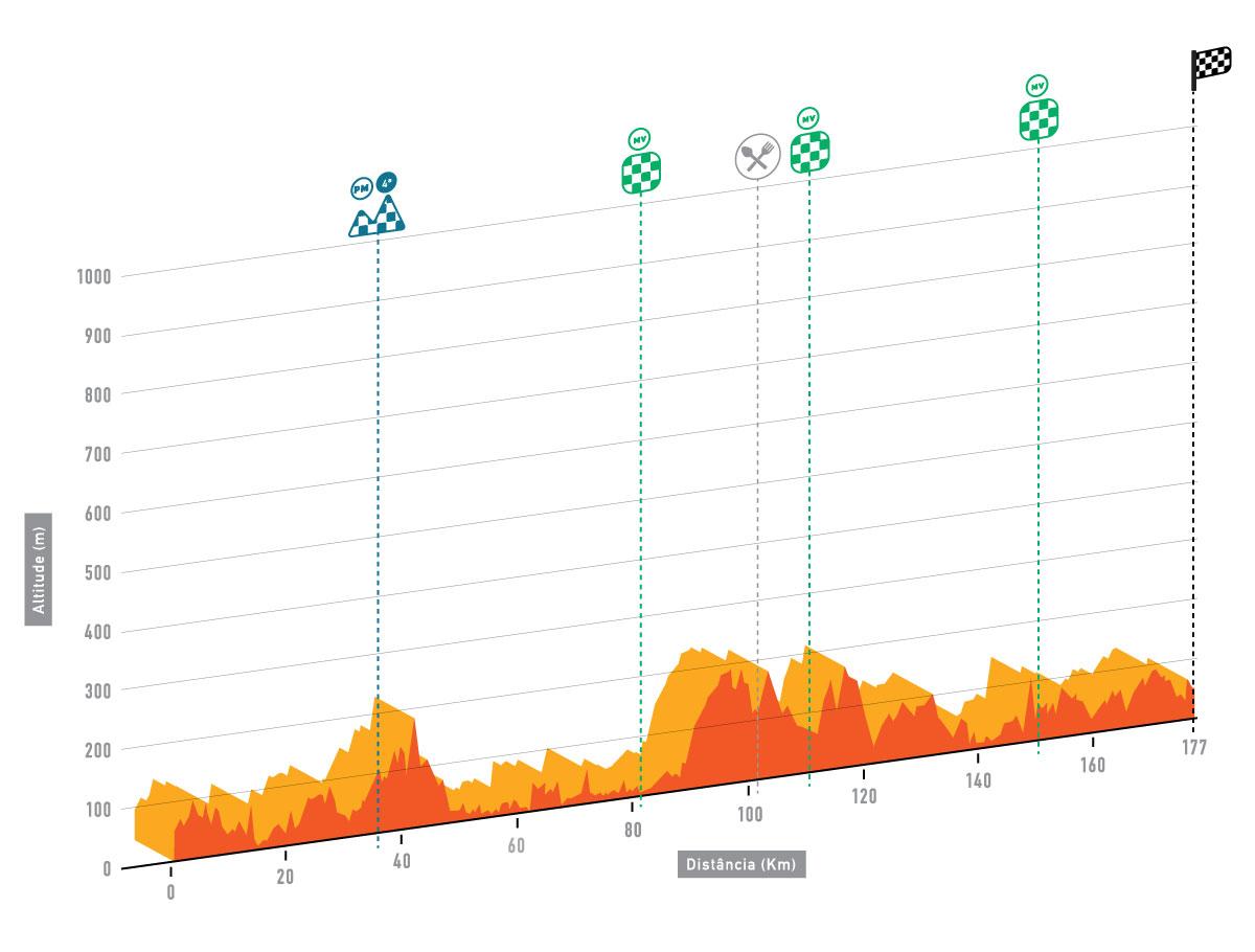 altimetria 2016 » 42nd Volta ao Algarve em Bicicleta (2.1) - 1a tappa » Lagos › Albufeira (187.6 km)