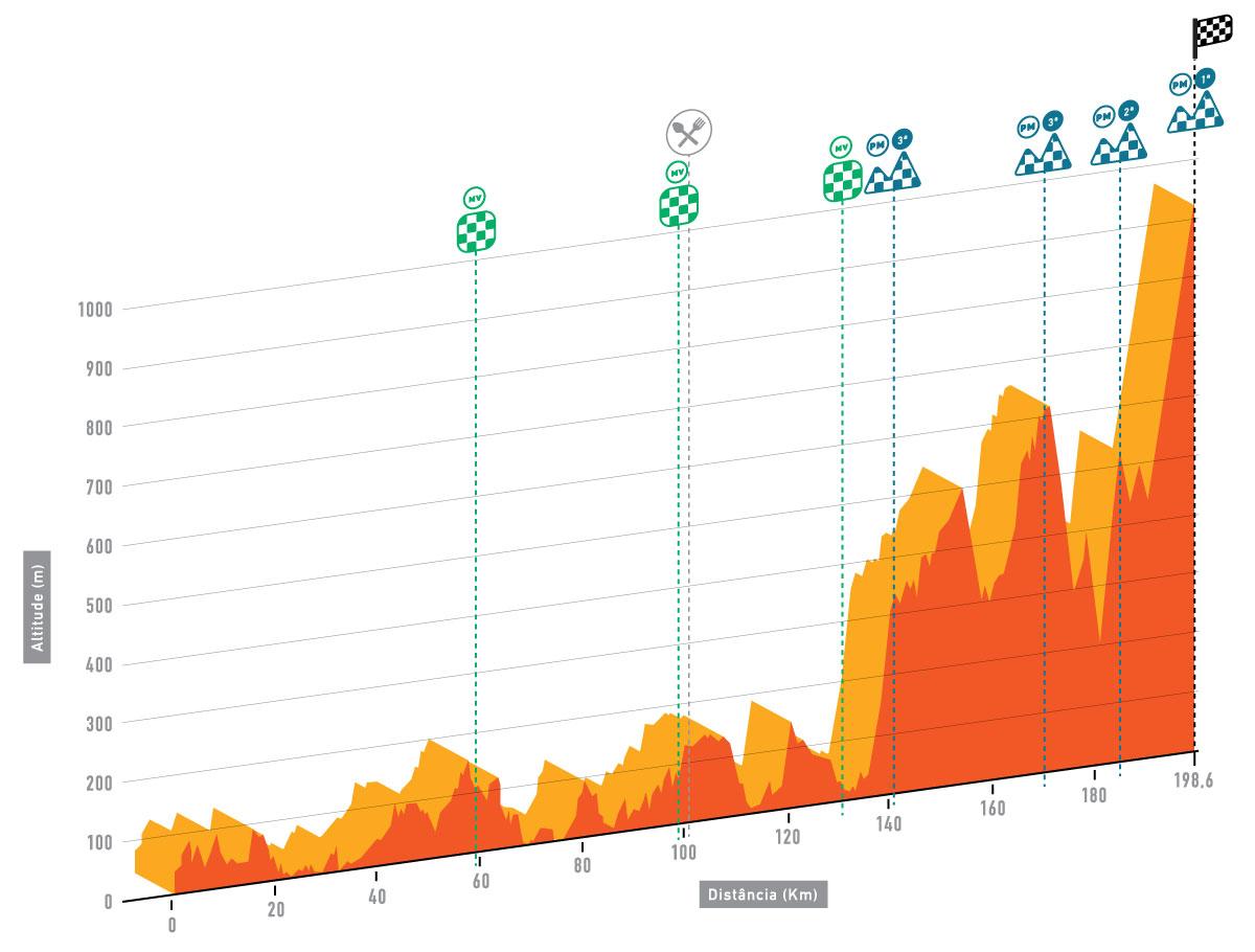 altimetria 2016 » 42nd Volta ao Algarve em Bicicleta (2.1) - 2a tappa » Lagoa › Fóia (200 km)