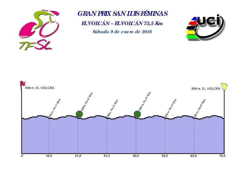 altimetria 2016 Grand Prix San Luis