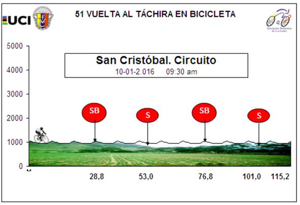 altimetrie Vuelta al Tachira