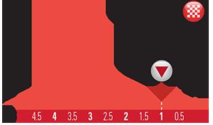 altimetria ultimi 5 Km 2016 » 7th Tour of Oman (2.HC) - Al Sawadi Beach › Naseem Park (176.5 km)