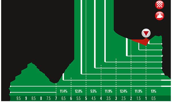 altimetria ultimi 5 Km 2016 » 7th Tour of Oman (2.HC) - 4a tappa » Knowledge Oasis Muscat › Jabal Al Akhdhar (Green Mountain) (177 km)