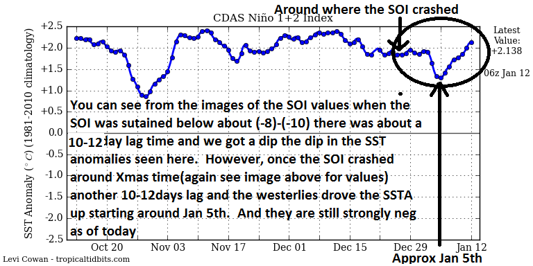 Update on Where our Pattern has Evolved to and Why Nino1211