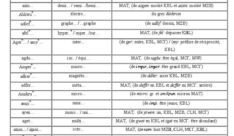 Lexique informatique français-anglais-berbère Lexik_10