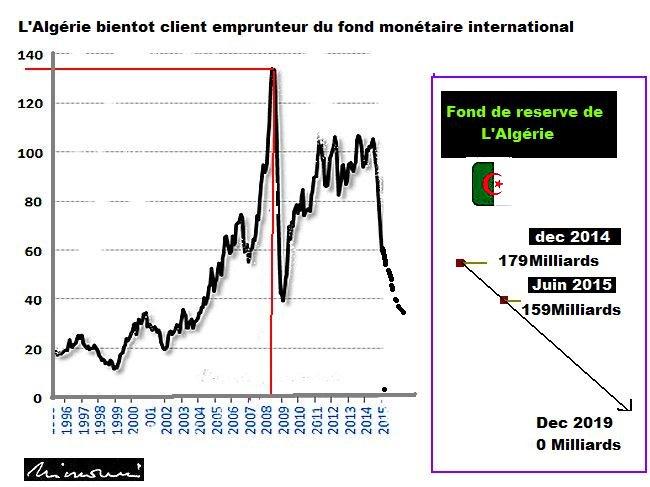 Le rapport de la Banque d'Algérie (BA) fait régner  l'inquiétude , les constats et  agrégats dépeignent une situation plutot grave grave  Graphi10