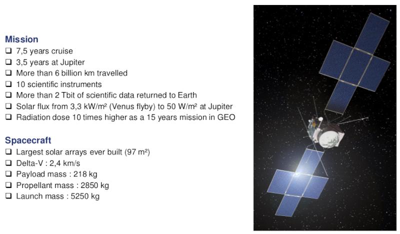 JUICE - Mission autour de Jupiter - Page 2 Temp310