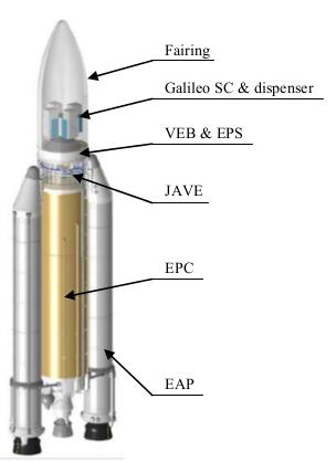 Quelle Ariane 5 pour Galileo ? - Page 2 Temp610