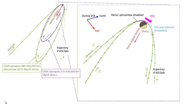 Akatsuki (Venus Climate Orbiter) - Mission de la sonde spatiale - Page 6 Screen35