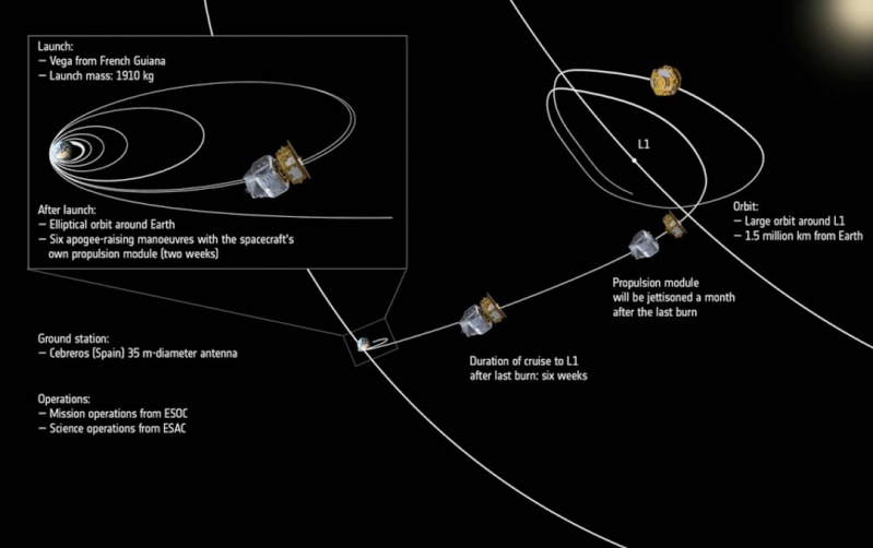 Vega VV06 (LISA Pathfinder) - 3.12.2015 - Page 3 Screen41