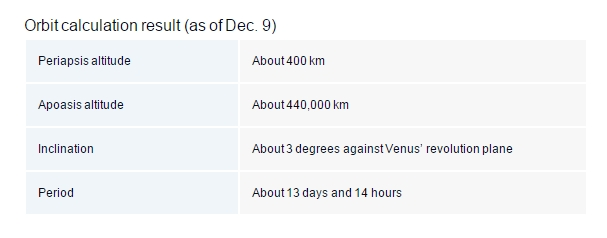 Akatsuki (Venus Climate Orbiter) - Mission de la sonde spatiale - Page 7 Screen54