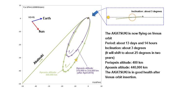 Akatsuki (Venus Climate Orbiter) - Mission de la sonde spatiale - Page 7 Screen55