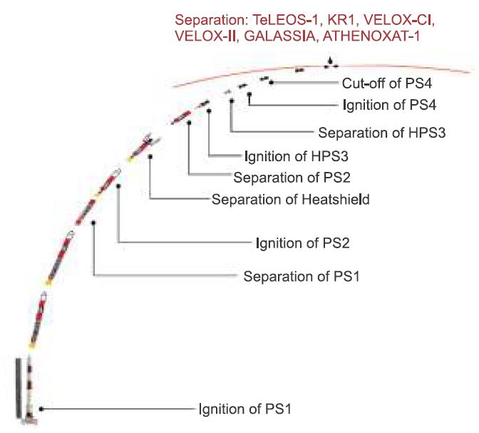 Lancement PSLV(CA) C29 - TeLEOS-1 + KR 1 + VELOX C1 + VELOX 2 + Galassia  - 16 Décembre 2015   Screen71
