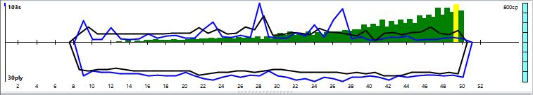 Vajolet2 2.1 64-bit 4CPU Gauntlet CCRL 40/40 15_110