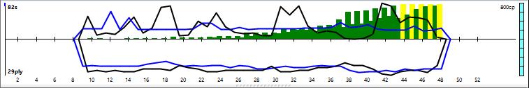 Vajolet2 2.1 64-bit 4CPU Gauntlet CCRL 40/40 21_111
