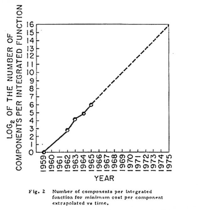 Moore's Law is dead. Imrs_p10