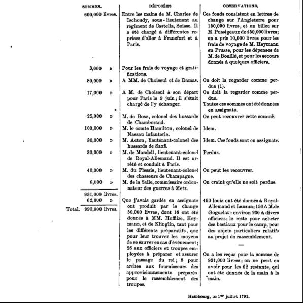 La fuite vers Montmédy et l'arrestation à Varennes, les 20 et 21 juin 1791 - Page 7 Captur49