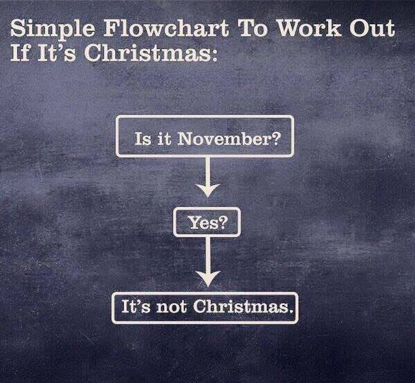 The is it Christmas yet flowchart 12243510