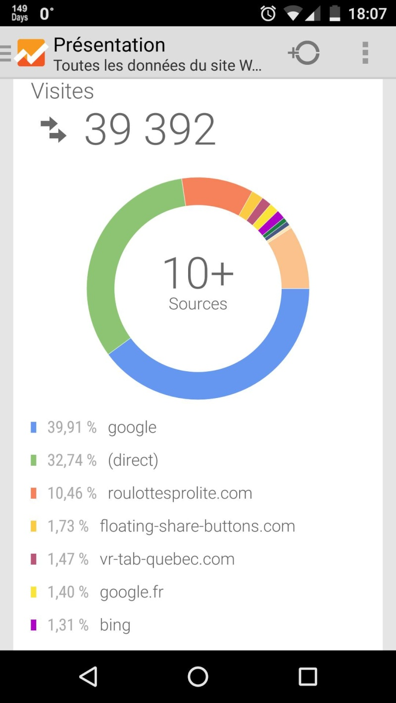Statistiques du Forum avec Google Analytics 39000v10