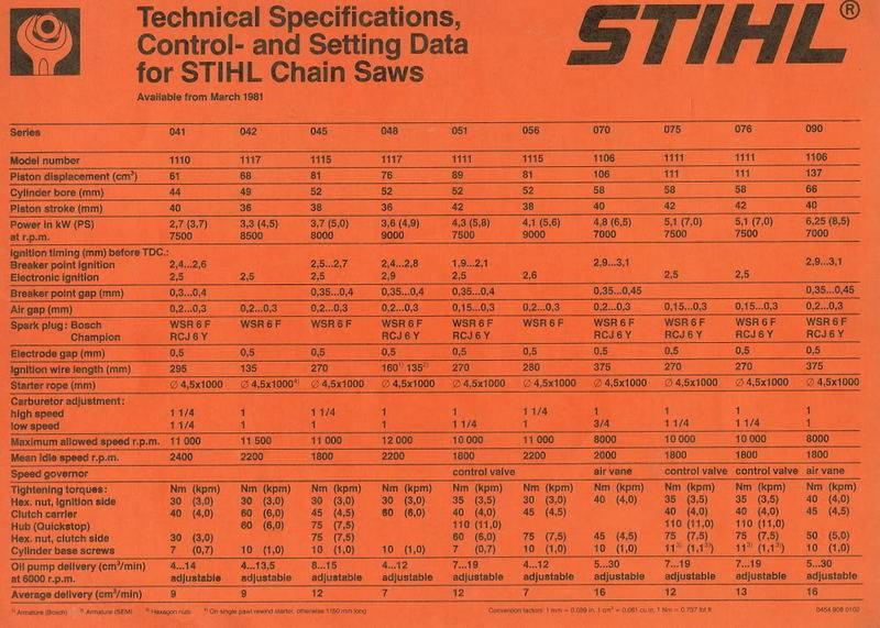 Motorne pile Stihl - Page 5 11146510