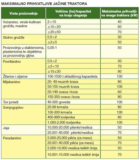 Nova poljoprivredna mehanizacija IPARD program Ipard_11