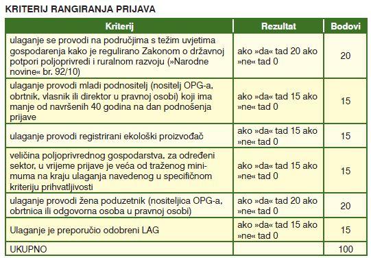 Nova poljoprivredna mehanizacija IPARD program Ipard_12