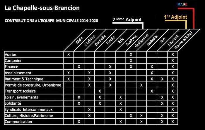 Equipe Municipale 2014-2020 Attent10