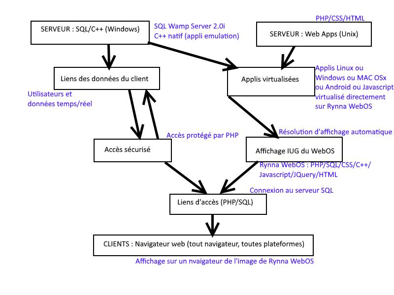 [Rynna WebOS natif] Projet mini-WebOS by AlgoStep Company ! Schema10