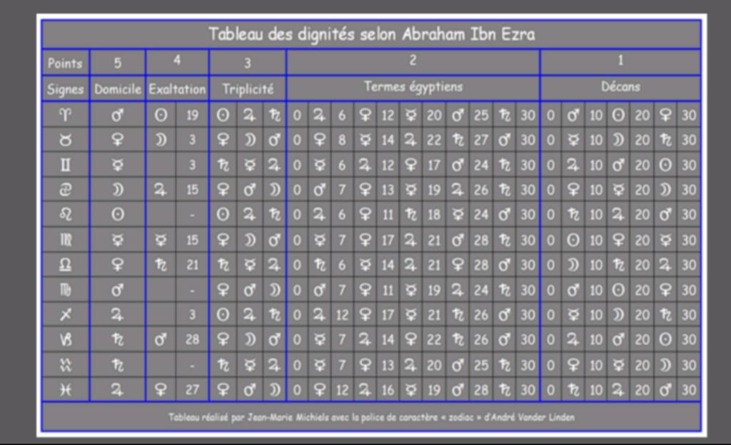 Astrologie traditionnelle | Préceptes Screen23