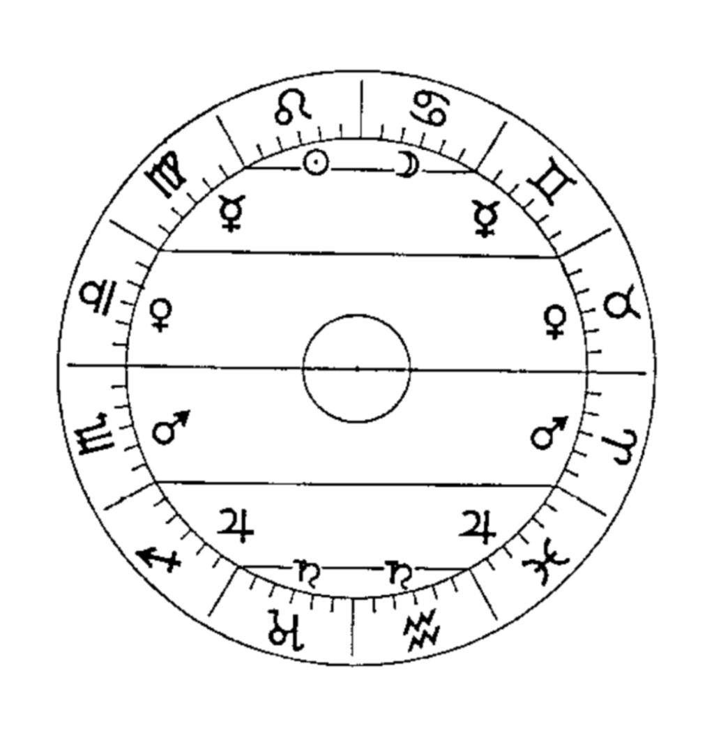 Astrologie traditionnelle | Préceptes Screen27