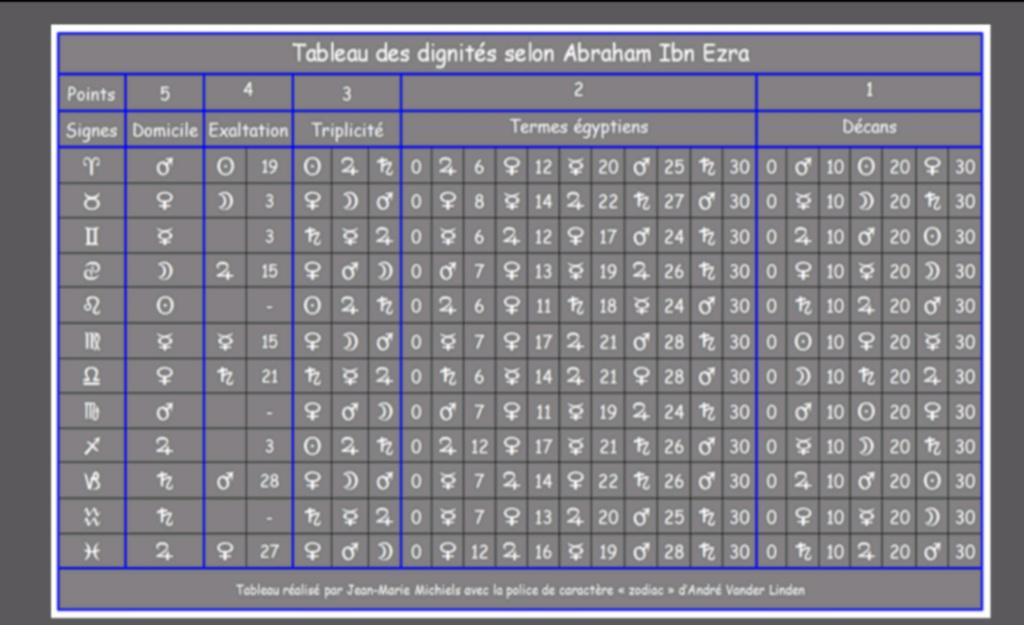 Astrologie traditionnelle | Préceptes Screen28
