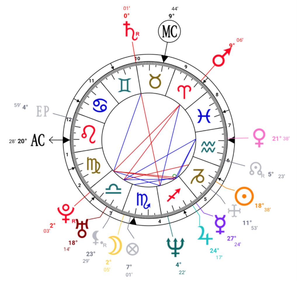 Exercice astrologie médicale Screen49