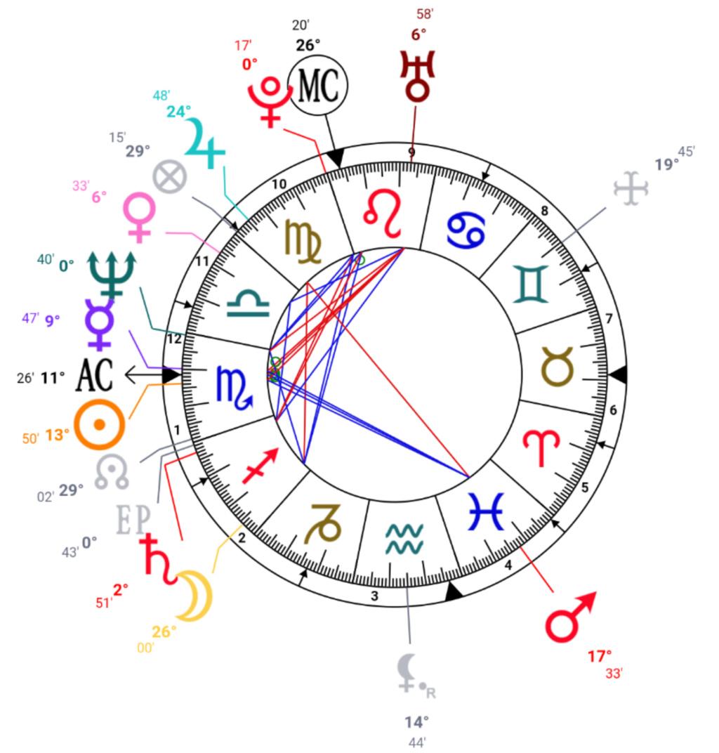 Tueurs en série et astrologie Screen53