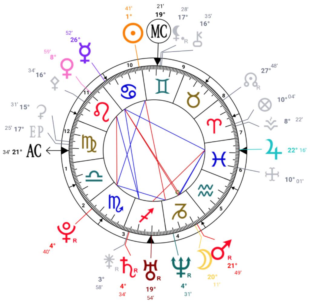 Exercice   Fertilité et Astrologie Screen58