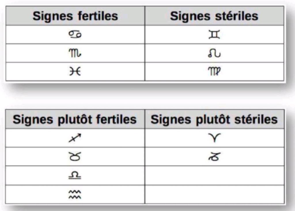 Exercice   Fertilité et Astrologie Screen60