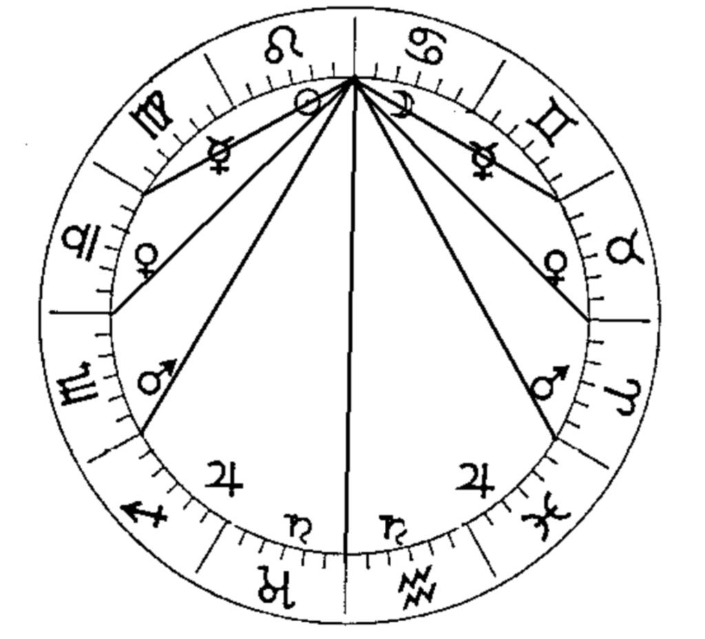 Astrologie traditionnelle | Préceptes - Page 4 Screen79