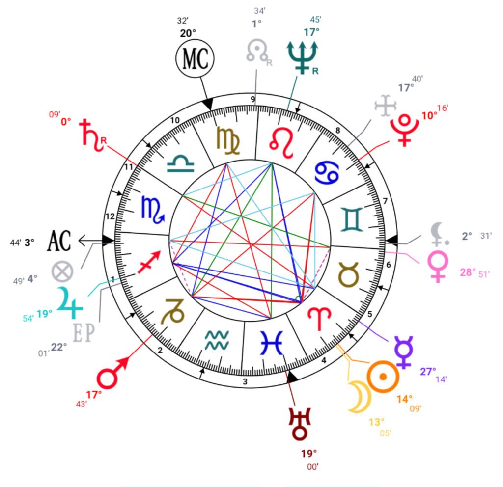 Astrologie traditionnelle | Préceptes - Page 4 Screen84