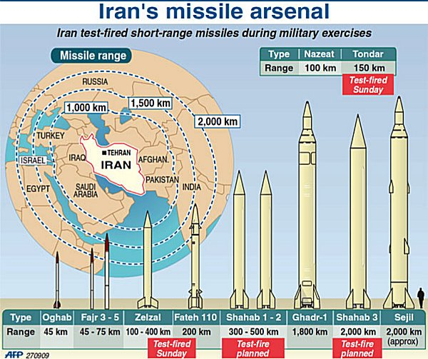 Does Usa  regrets her agreement with Iran on nuclear? Missil10