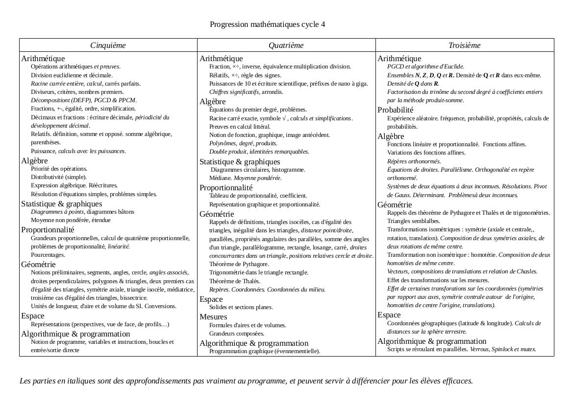 Progression de mathématiques en cycle 4 (proposition) Progre12