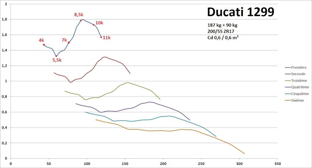 Courbes Accélération (g) vs Vitesse (km/h) Aaa_du10