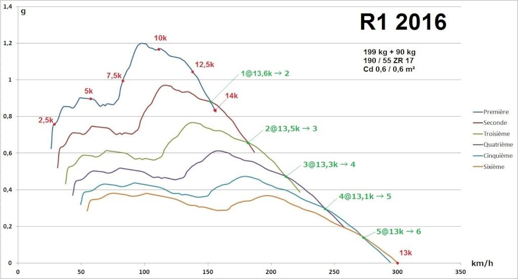 Courbes Accélération (g) vs Vitesse (km/h) Aaa_r114