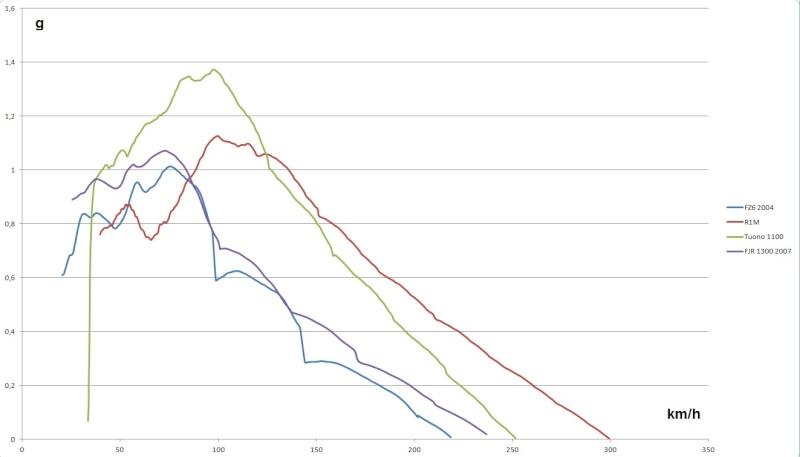 Courbes Accélération (g) vs Vitesse (km/h) C10