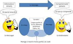 """la communication (dans tous ses supports et ses """"insupportables"""". Image152"""