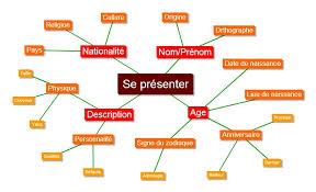 """la communication (dans tous ses supports et ses """"insupportables"""". Image302"""