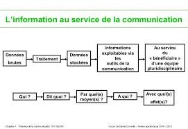 """la communication (dans tous ses supports et ses """"insupportables"""". Images51"""
